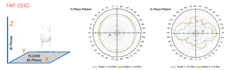 FAP-224D Antenna Radiation Patterns