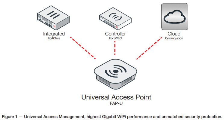 Universal Access Management