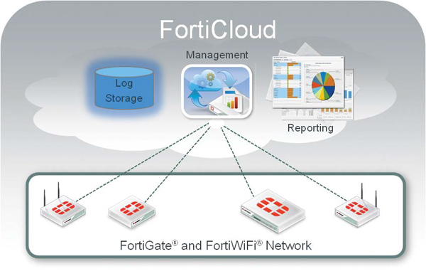FortiCloud Deployment