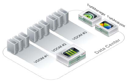 Data Center Core Security