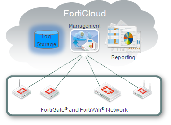 Fortinet FortiCloud